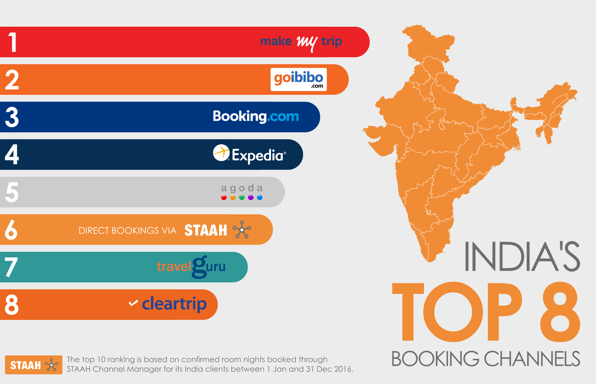India's Top 8 Booking Channels