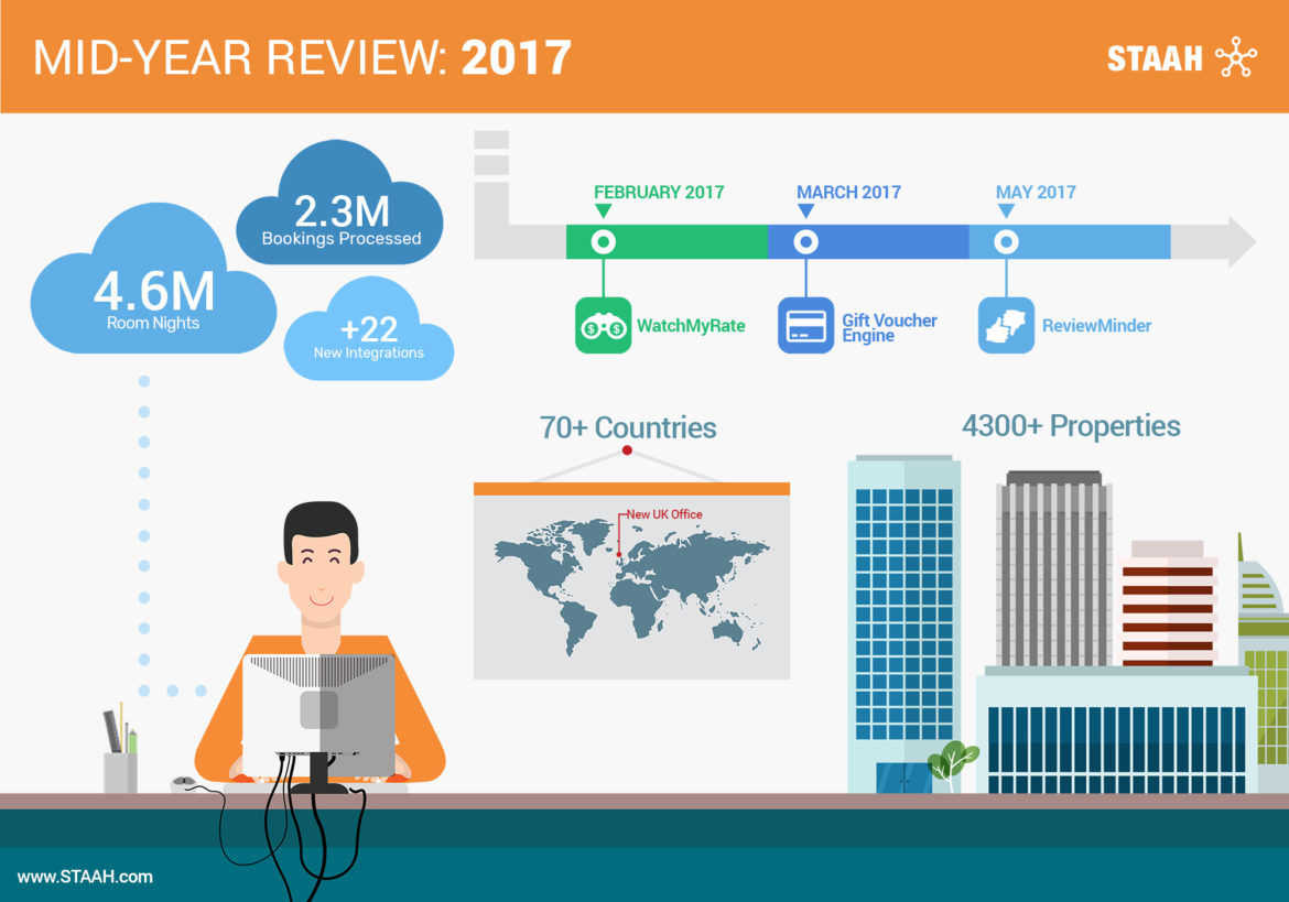 STAAH Mid-Year Review 2017