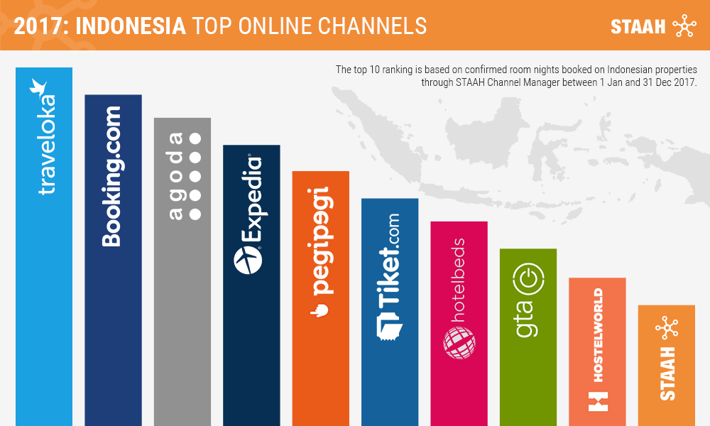 Staah Reveals Traveloka As Top Site For Hotel Bookings In Indonesia Staah Blog