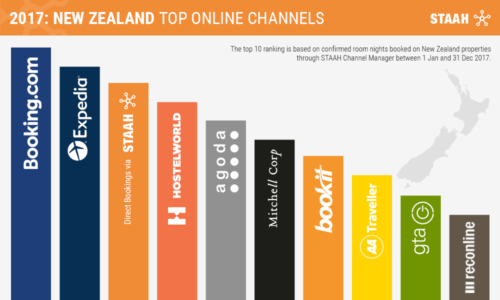 Top Site for Hotel Bookings in New Zealand in 2017