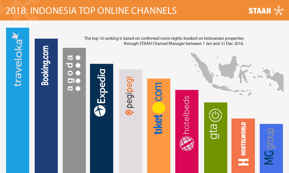 Indonesia Top Online Channels - STAAH