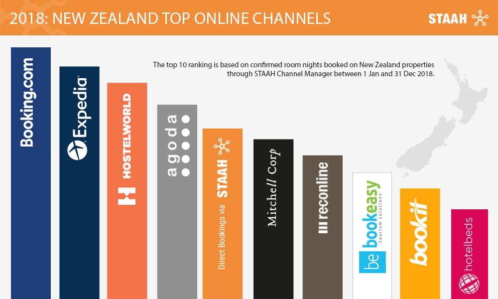New Zealand Top Online Channels - STAAH