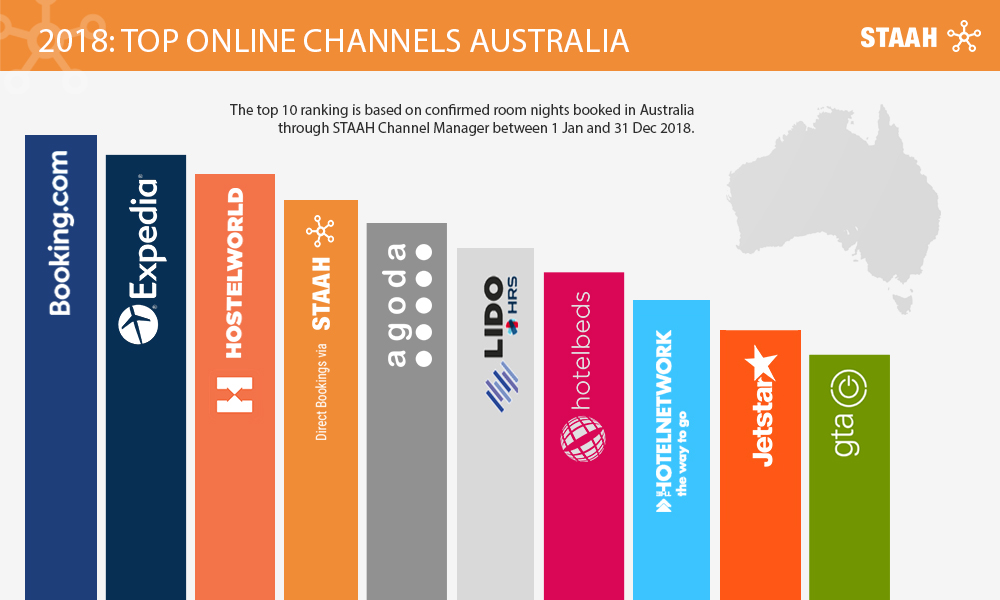 Australia Top Online Channels - STAAH