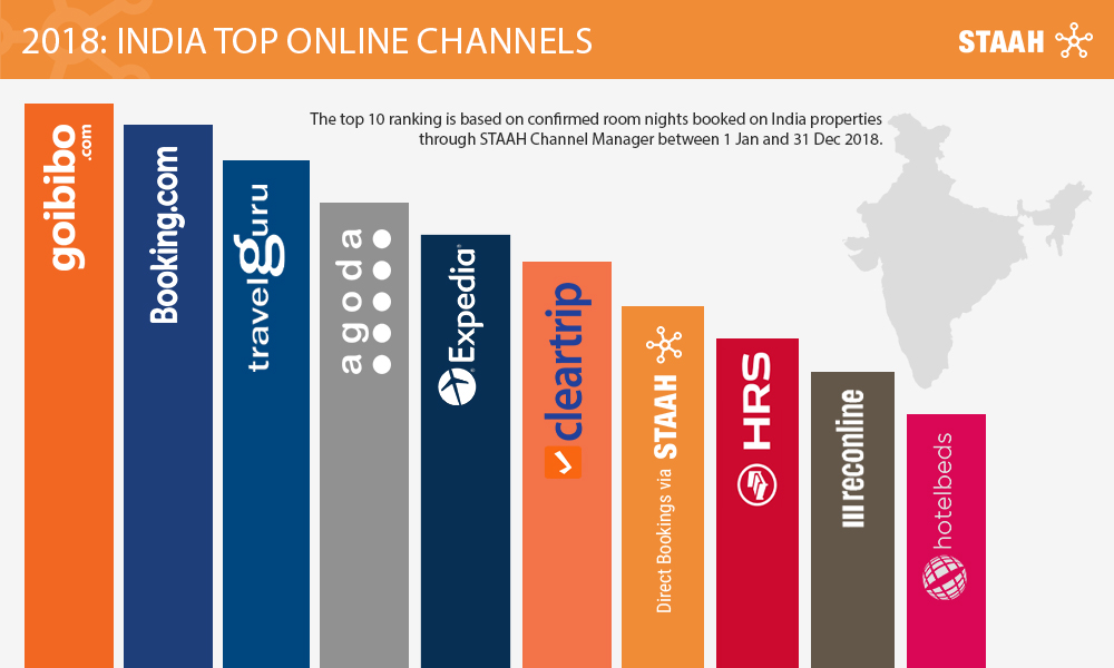 India Top Online Channels - STAAH