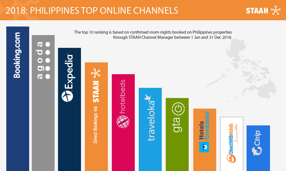 Philippines Top Online Channels - STAAH