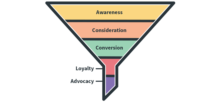 Hotel Traditional Marketing Funnel