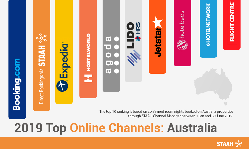 2019 Top Online Channels: Australia