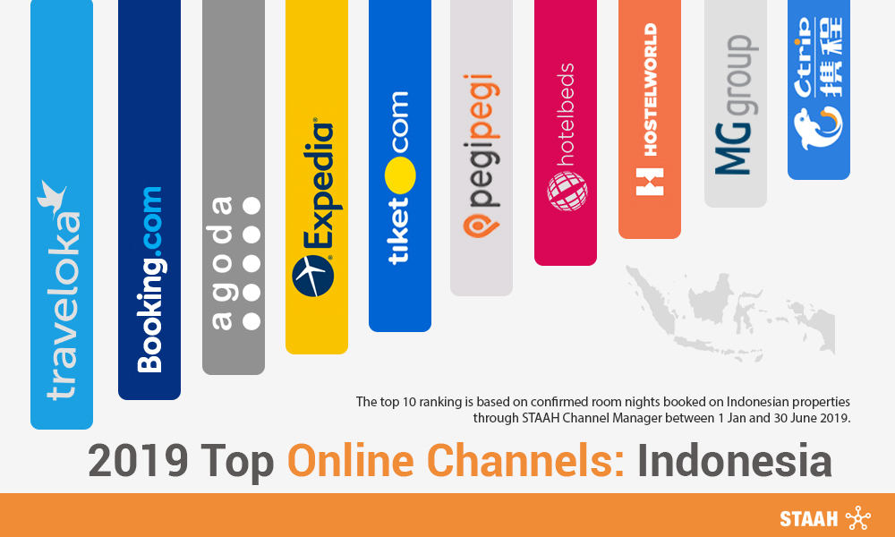 2019 Top Online Channels: Indonesia