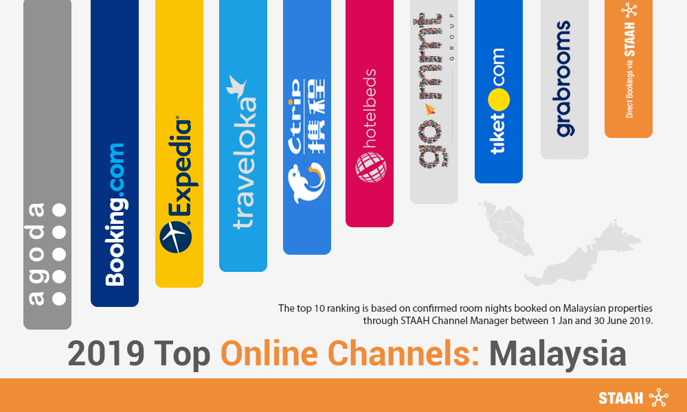2019 Top Online Channels: Malaysia