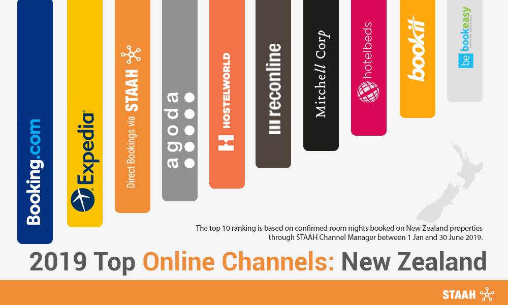 STAAH Review: 2019 Top Online Channels: New Zealand