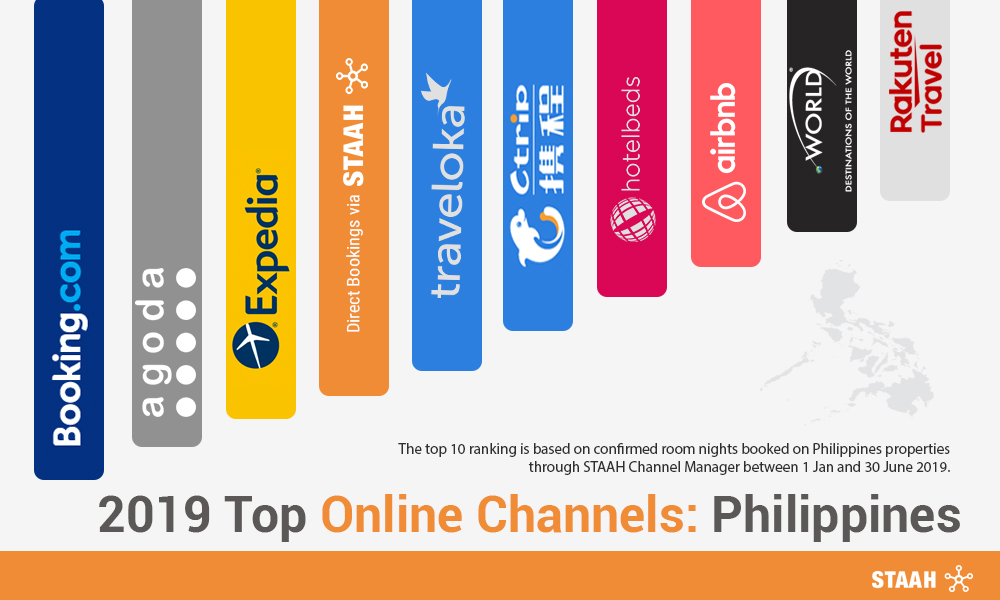 2019 Top Online Channels: Philippines