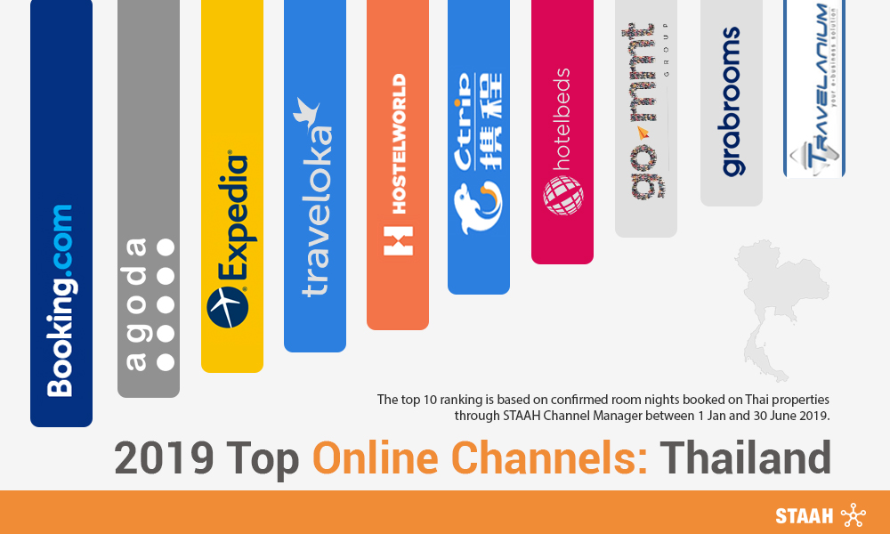 2019 Top Online Channels: Thailand