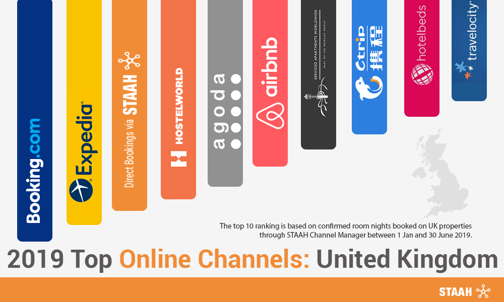 2019 Top Online Channels: United Kingdom
