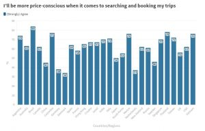 Maximizing travel for less: Travel trend data collected by Booking.com