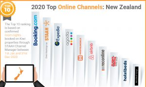 Top perfoming online channels based on room nights for New Zealand 2020