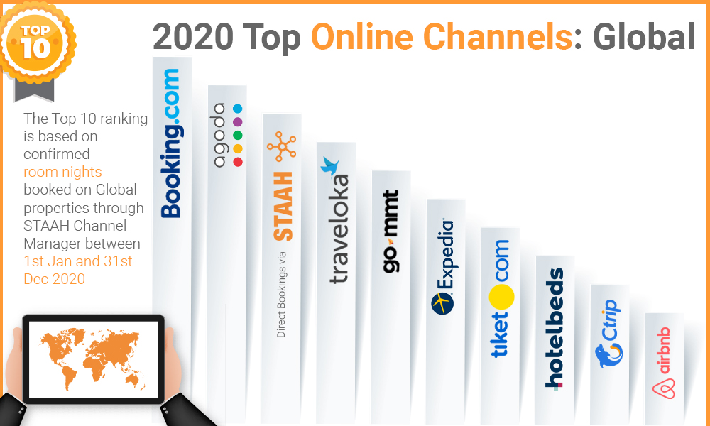top online channels 2020 as per room nights