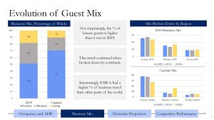 Evolution of Guest Mix How hotels have responded to COVID-19