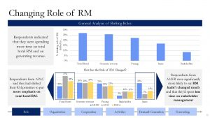 Changing Role of Revenue Manager