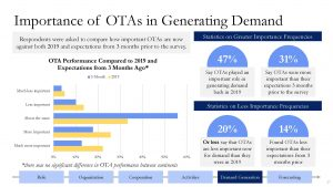 Importance of OTAs in Generating Demand